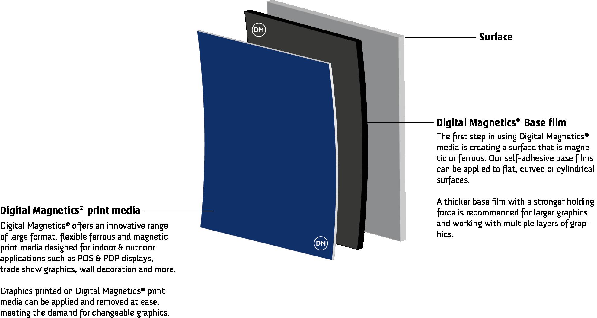 magneet-3d